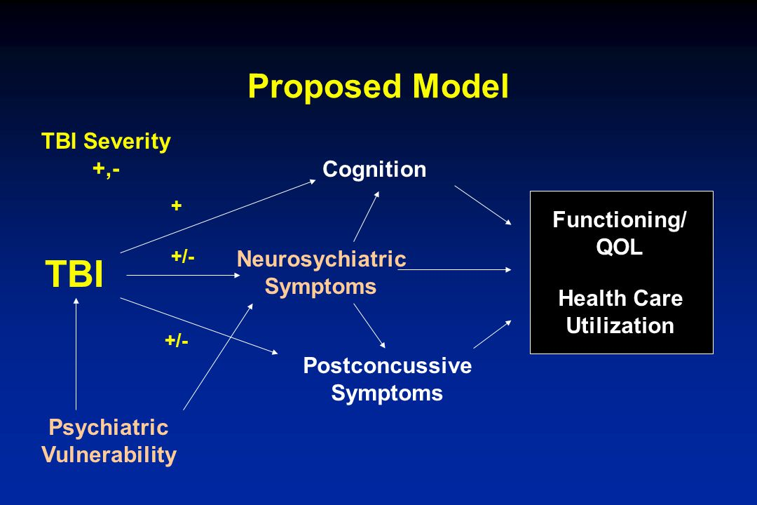 TBI Proposed Model TBI Severity +,- Cognition Functioning/ QOL
