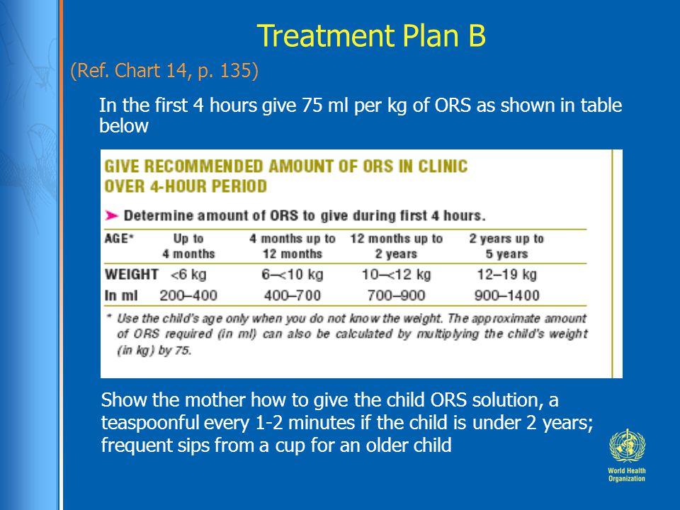 Treatment Plan B (Ref. Chart 14, p. 135)