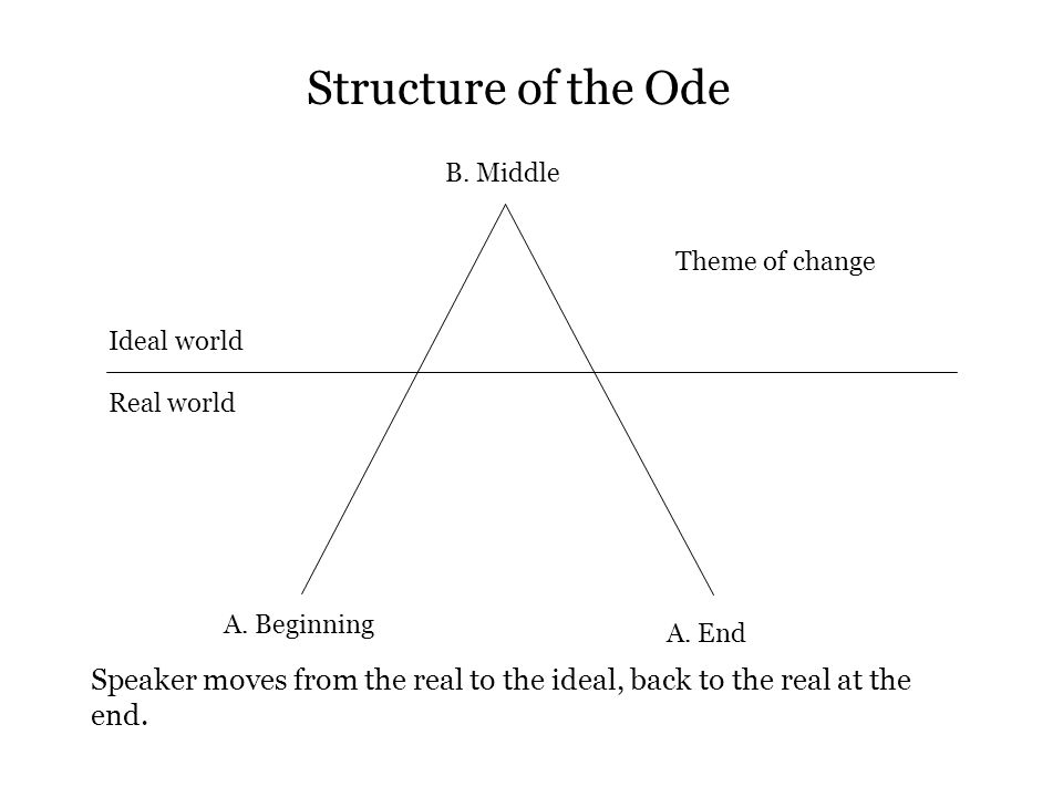 Structure of the Ode B. Middle. Theme of change. Ideal world. Real world. A. Beginning. A. End.