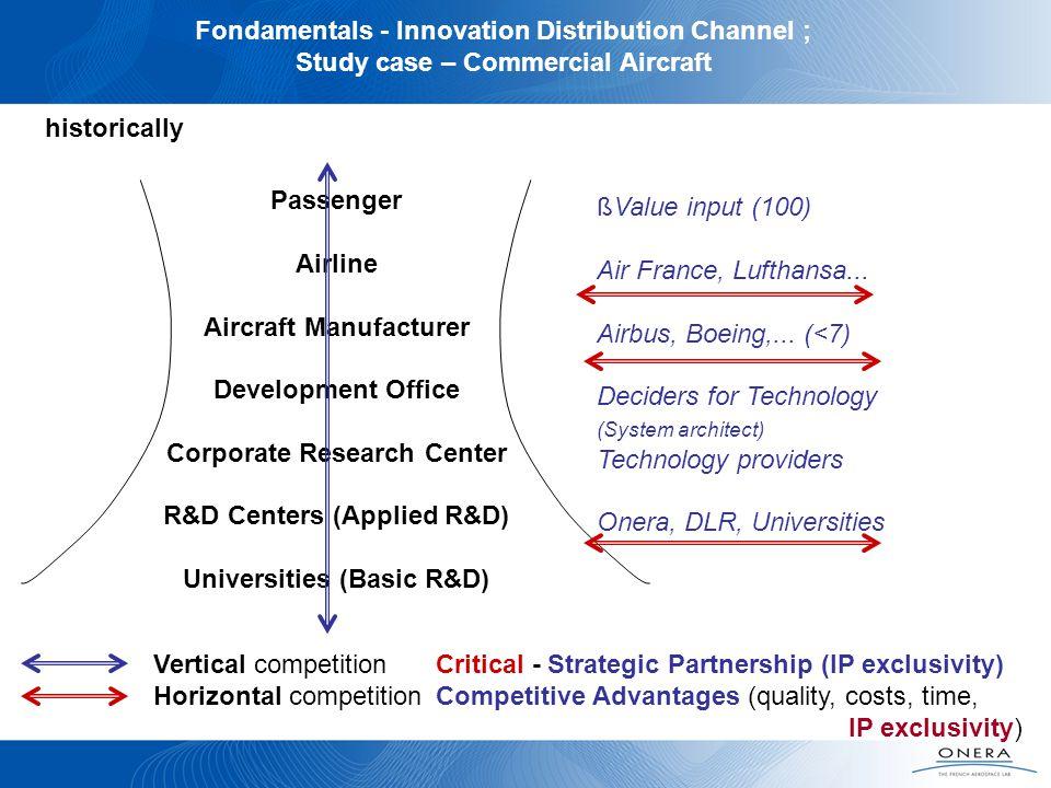 Fondamentals - Innovation Distribution Channel ;