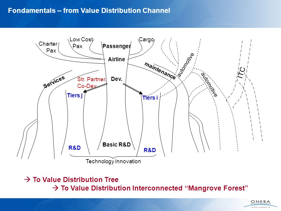 Fondamentals – from Value Distribution Channel