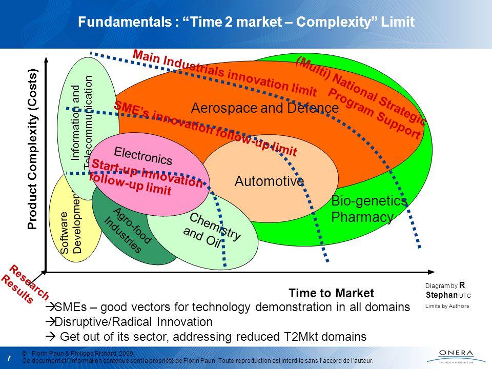 Fundamentals : Time 2 market – Complexity Limit
