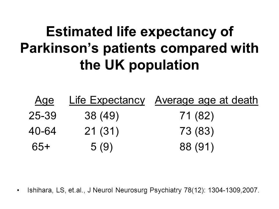 Estimated life expectancy of Parkinson's patients compared with the UK population