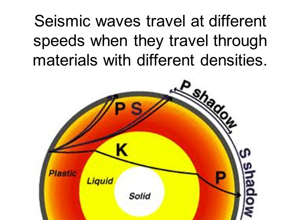 Seismic waves travel at different speeds when they travel through materials with different densities.