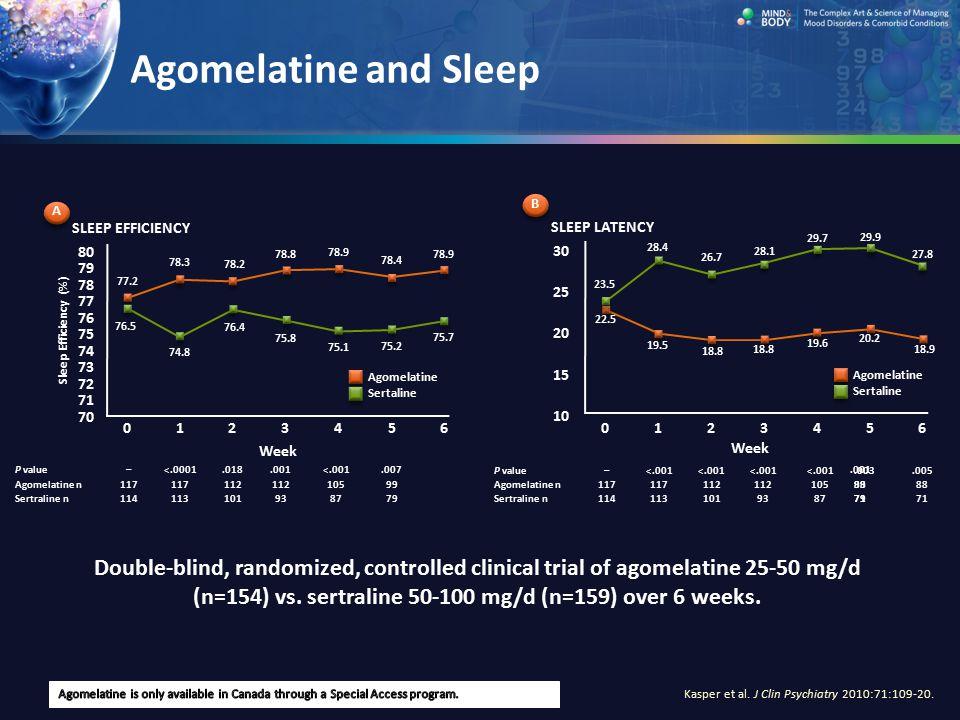 Agomelatine and Sleep B. A. SLEEP EFFICIENCY. SLEEP LATENCY. 29.7. 29.9. 80. 78.9. 78.9. 30.