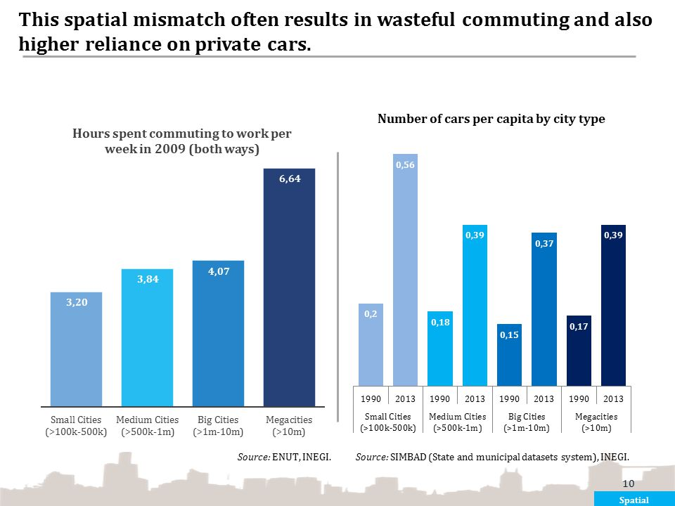 This spatial mismatch often results in wasteful commuting and also higher reliance on private cars.