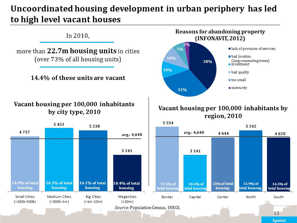 Uncoordinated housing development in urban periphery has led to high level vacant houses