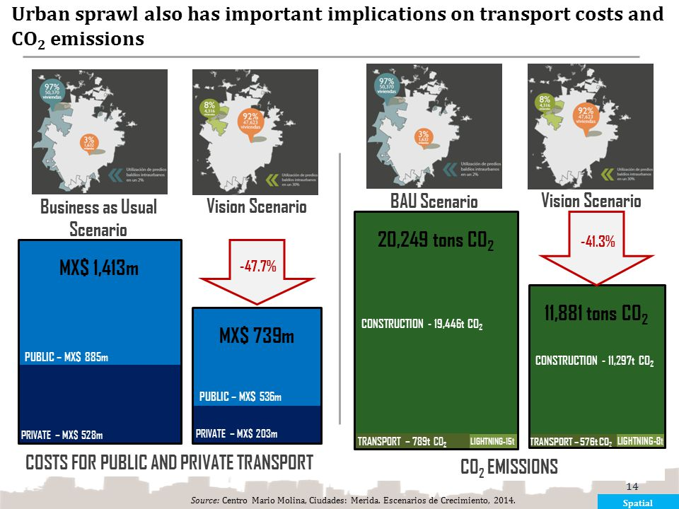 Business as Usual Scenario COSTS FOR PUBLIC AND PRIVATE TRANSPORT