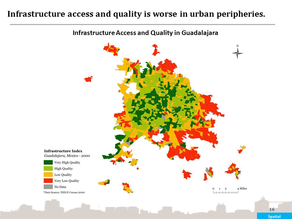 Infrastructure access and quality is worse in urban peripheries.