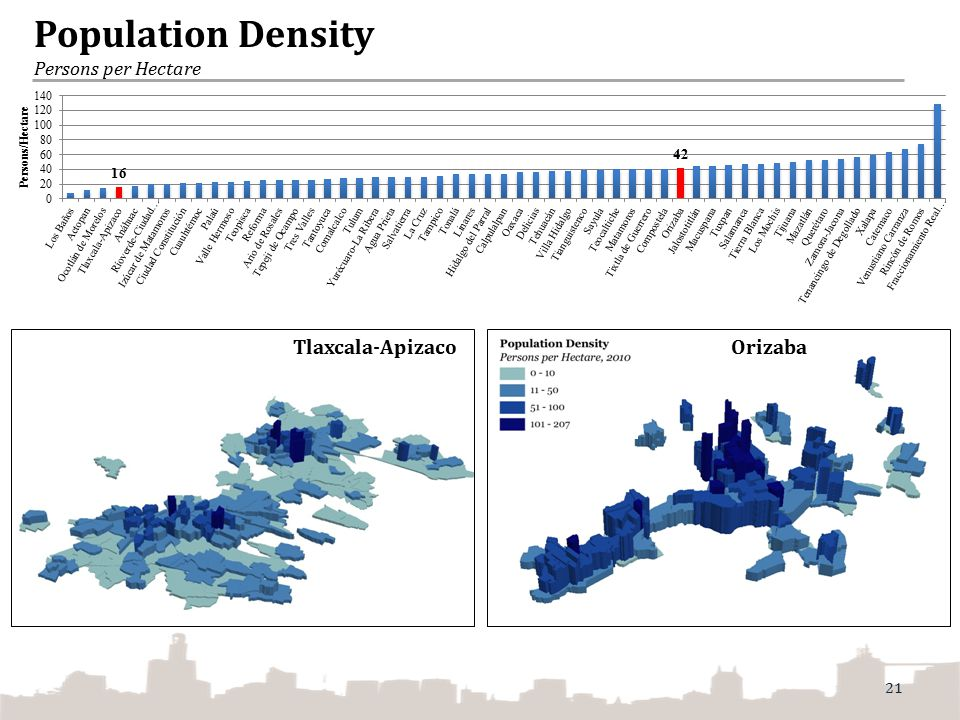 Population Density Persons per Hectare