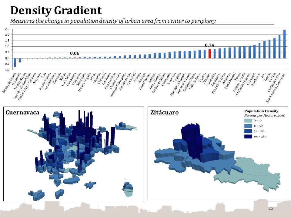 Density Gradient Measures the change in population density of urban area from center to periphery
