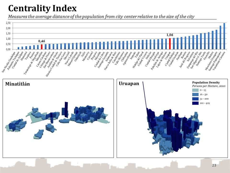 Centrality Index Measures the average distance of the population from city center relative to the size of the city