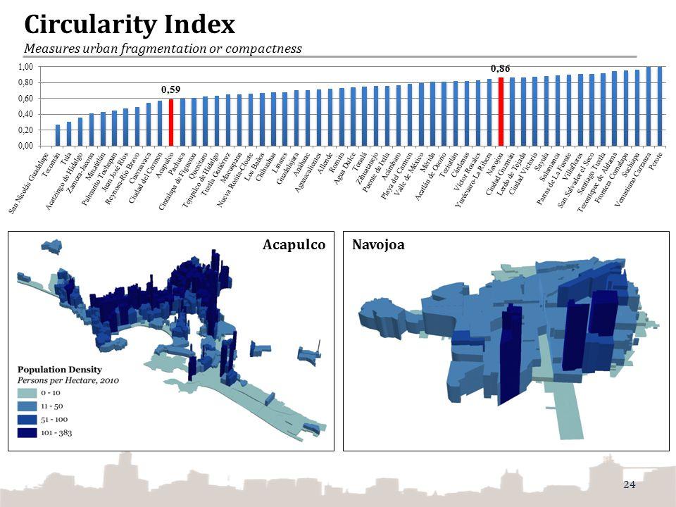 Circularity Index Measures urban fragmentation or compactness