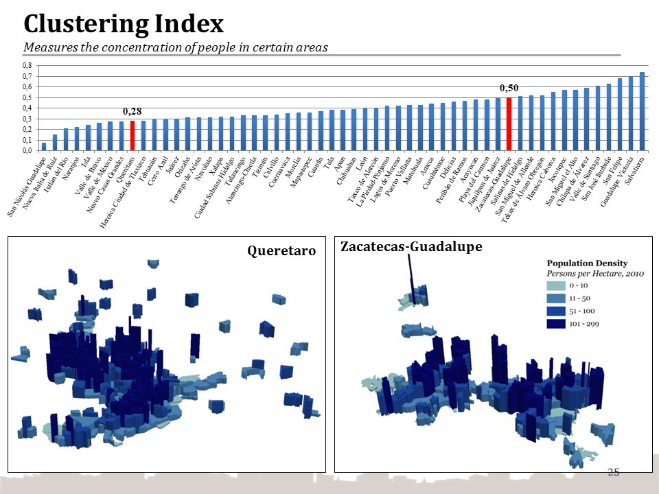 Clustering Index Measures the concentration of people in certain areas