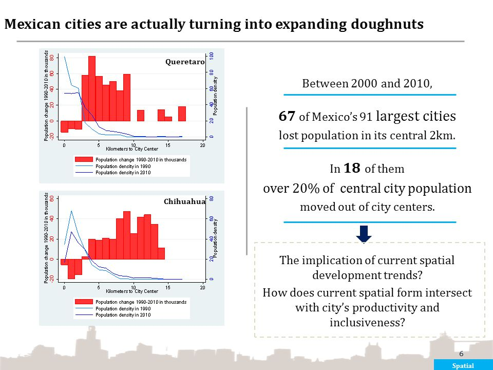 Mexican cities are actually turning into expanding doughnuts