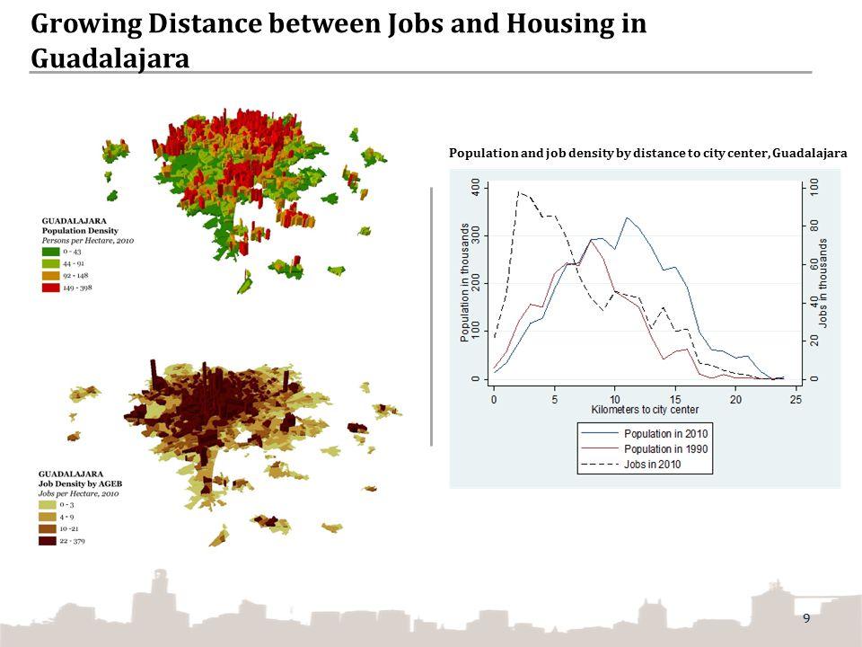 Growing Distance between Jobs and Housing in Guadalajara