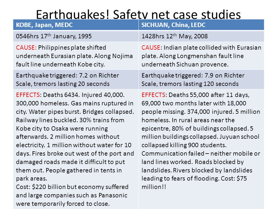 Earthquakes! Safety net case studies