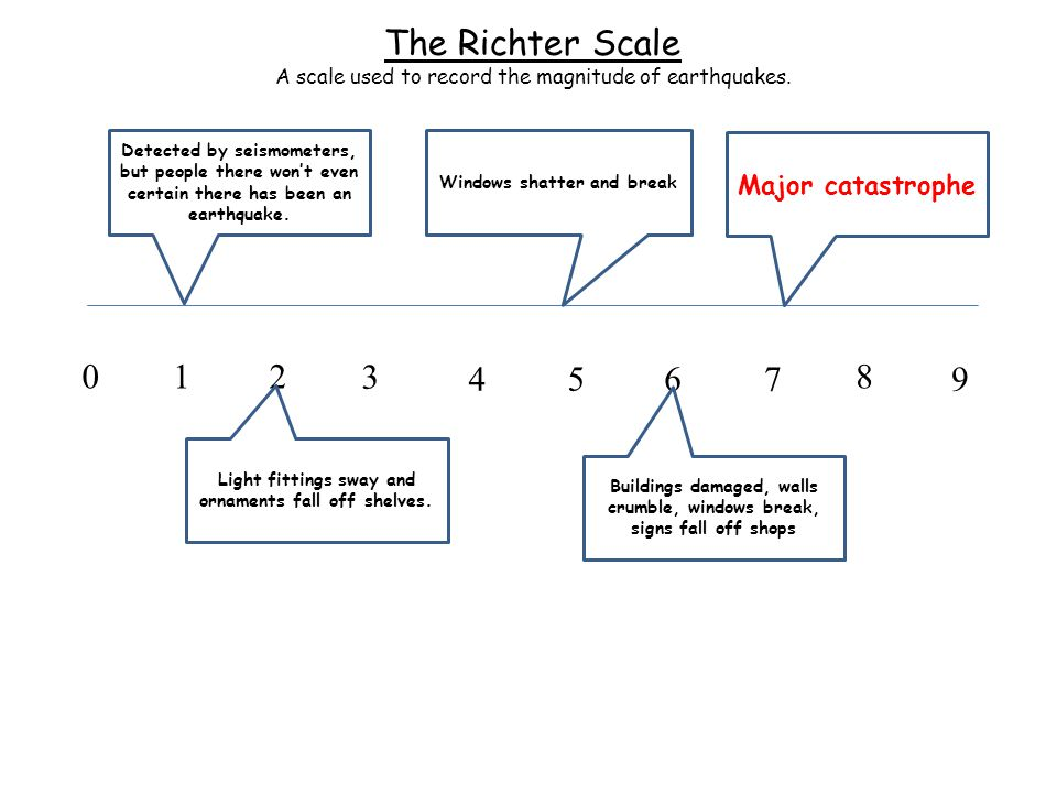The Richter Scale A scale used to record the magnitude of earthquakes.