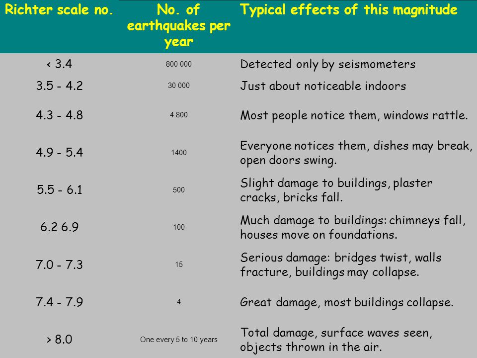 No. of earthquakes per year
