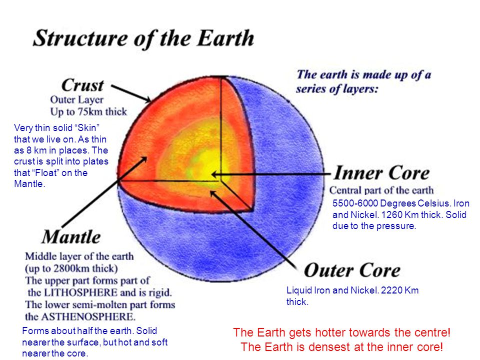 The Earth gets hotter towards the centre!