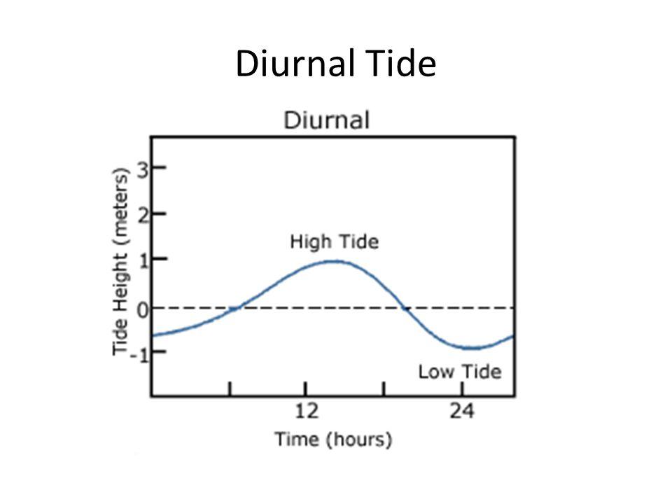 Diurnal Tide