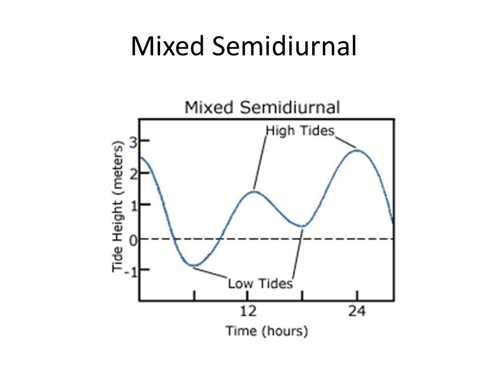 Mixed Semidiurnal