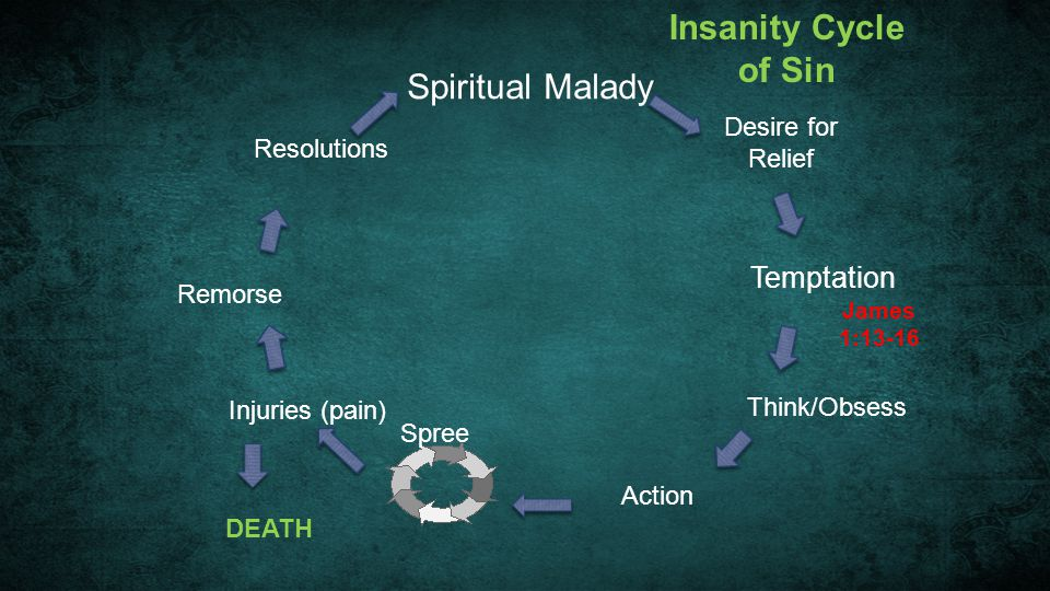 Insanity Cycle of Sin Spiritual Malady Temptation Desire for Relief