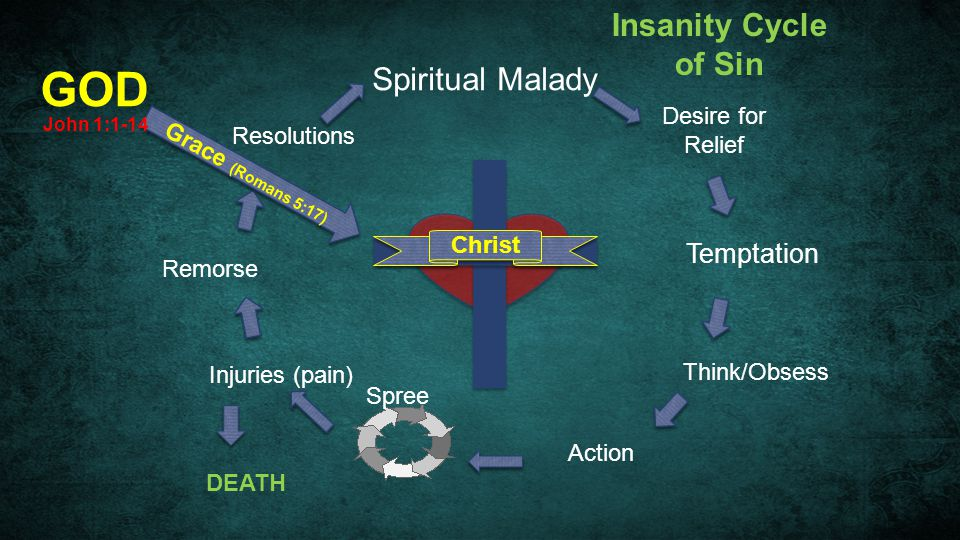GOD Insanity Cycle of Sin Spiritual Malady Temptation Desire for