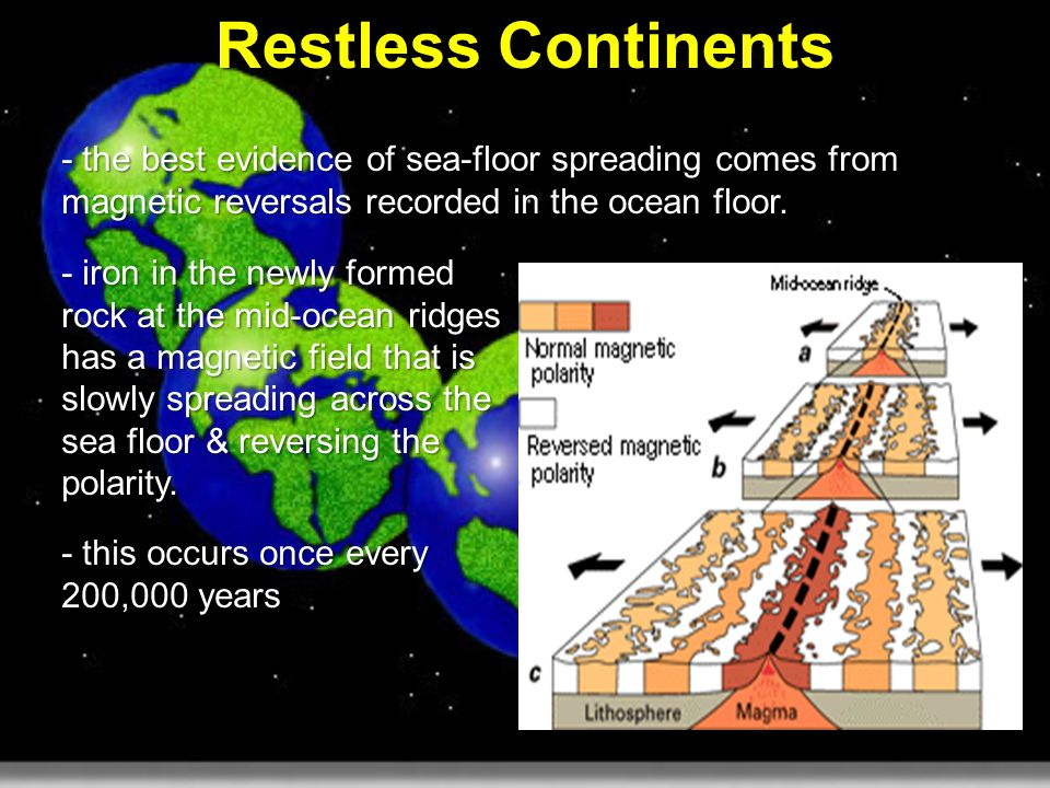 Restless continents continental drift the hypothesis by for Evidence for sea floor spreading has come from