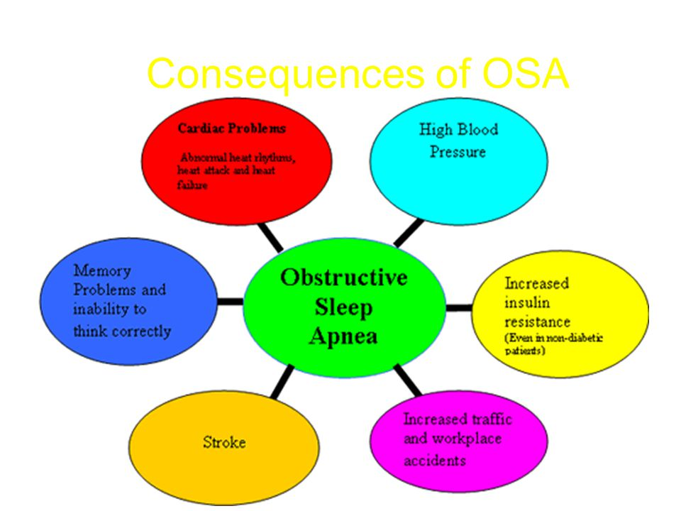 Consequences of OSA