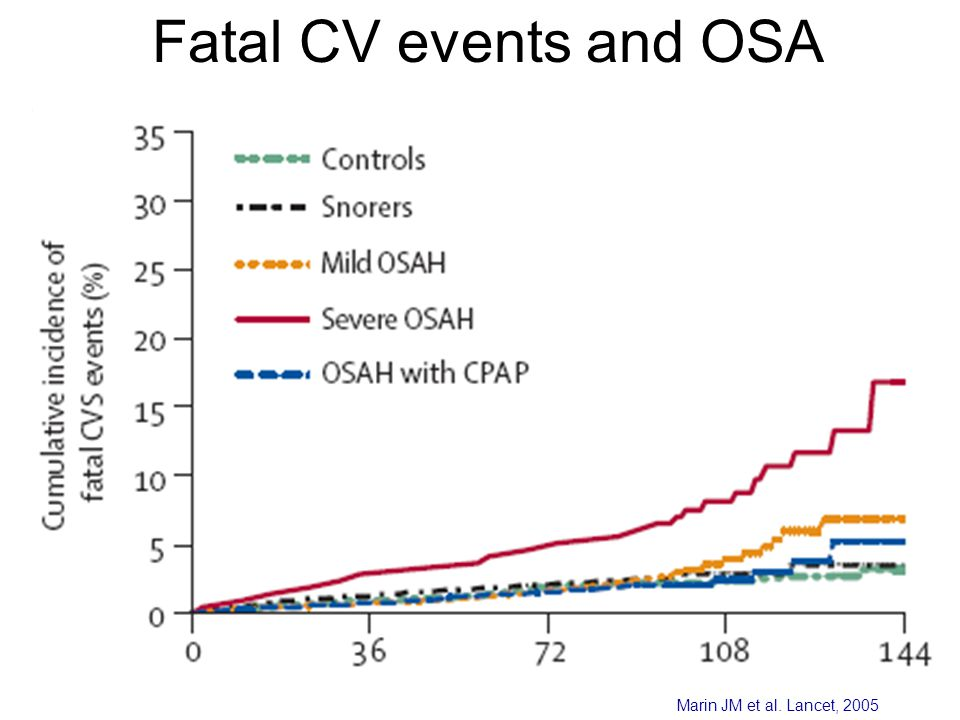 Fatal CV events and OSA Months Marin JM et al. Lancet, 2005