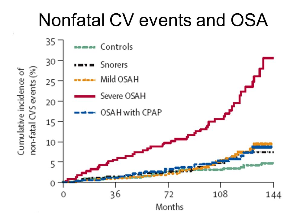 Nonfatal CV events and OSA