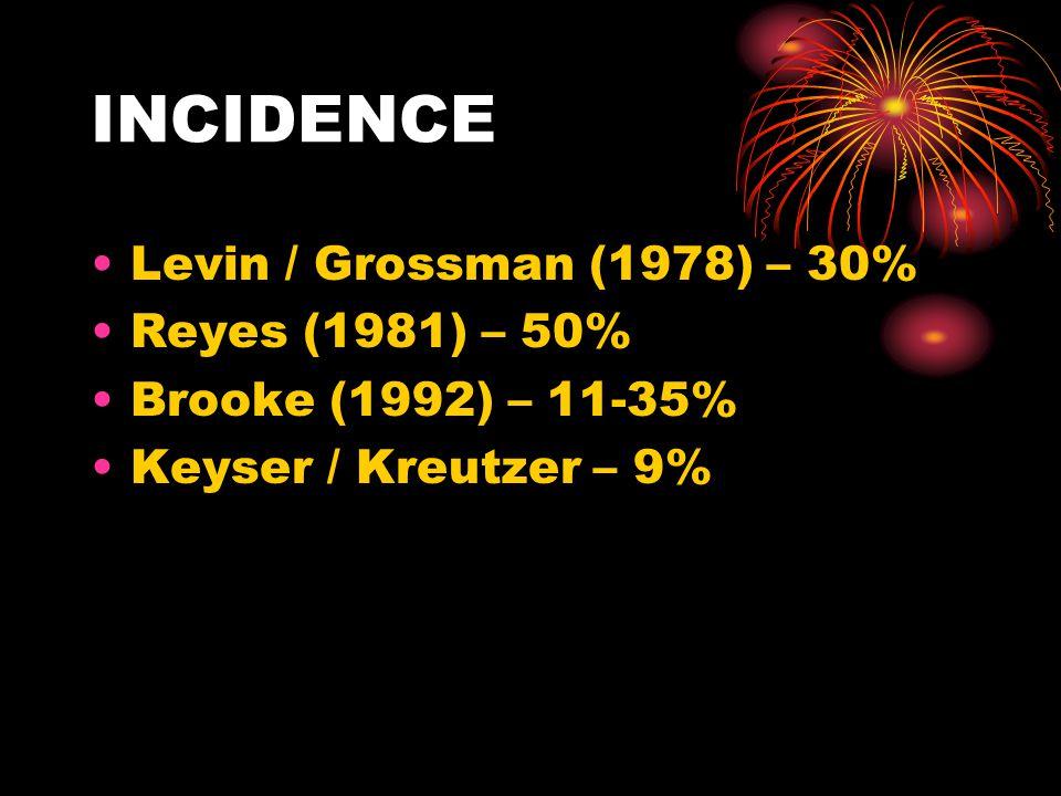INCIDENCE Levin / Grossman (1978) – 30% Reyes (1981) – 50%