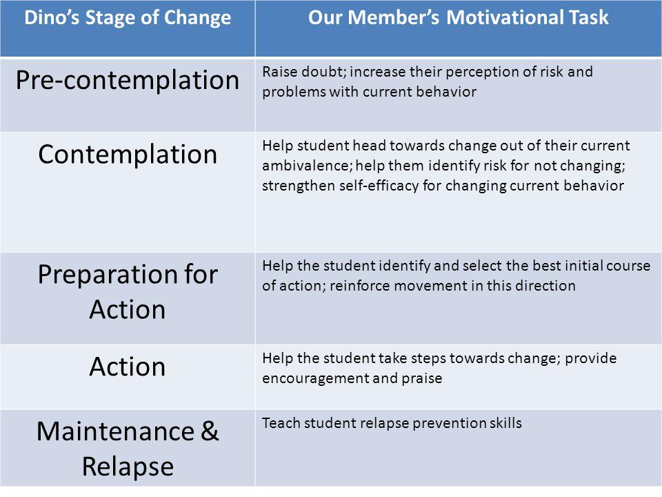Our Member's Motivational Task