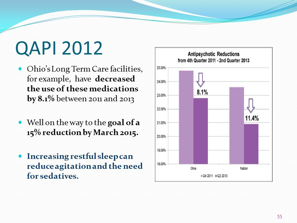 NASVH 2014 QAPI 2012. Ohio's Long Term Care facilities, for example, have decreased the use of these medications by 8.1% between 2011 and 2013.