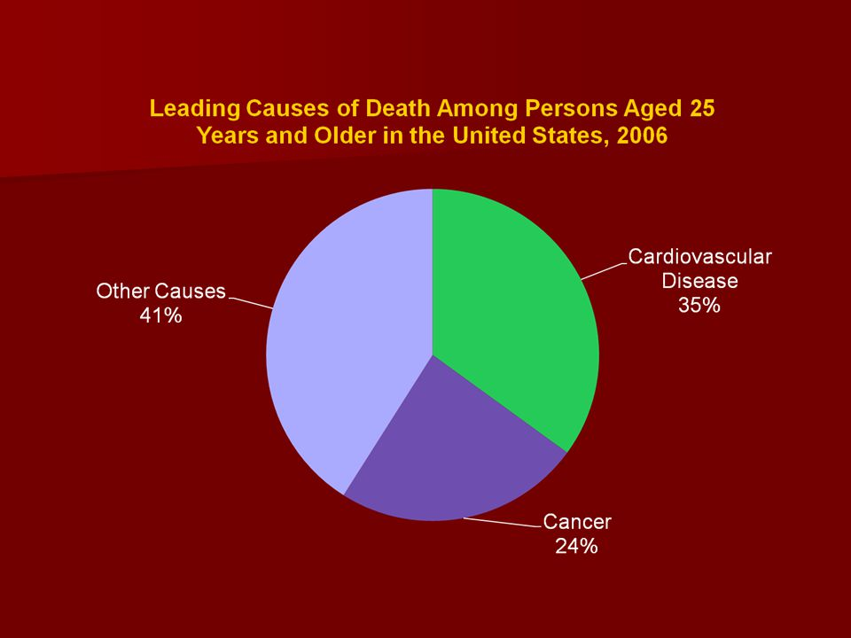 This pie graph represents the leading causes of death among persons aged 25 years and older in the United States in 2006.