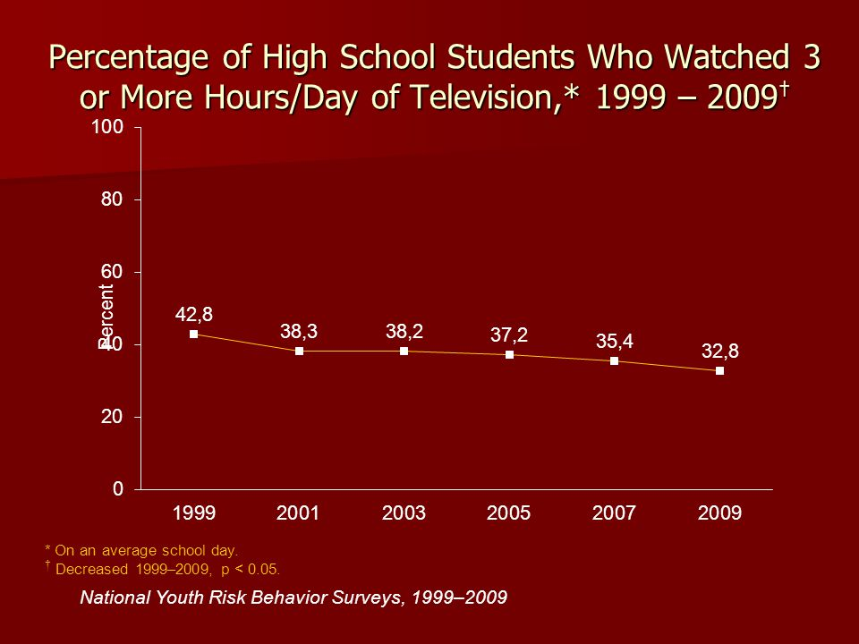 Percentage of High School Students Who Watched 3 or More Hours/Day of Television,* 1999 – 2009†