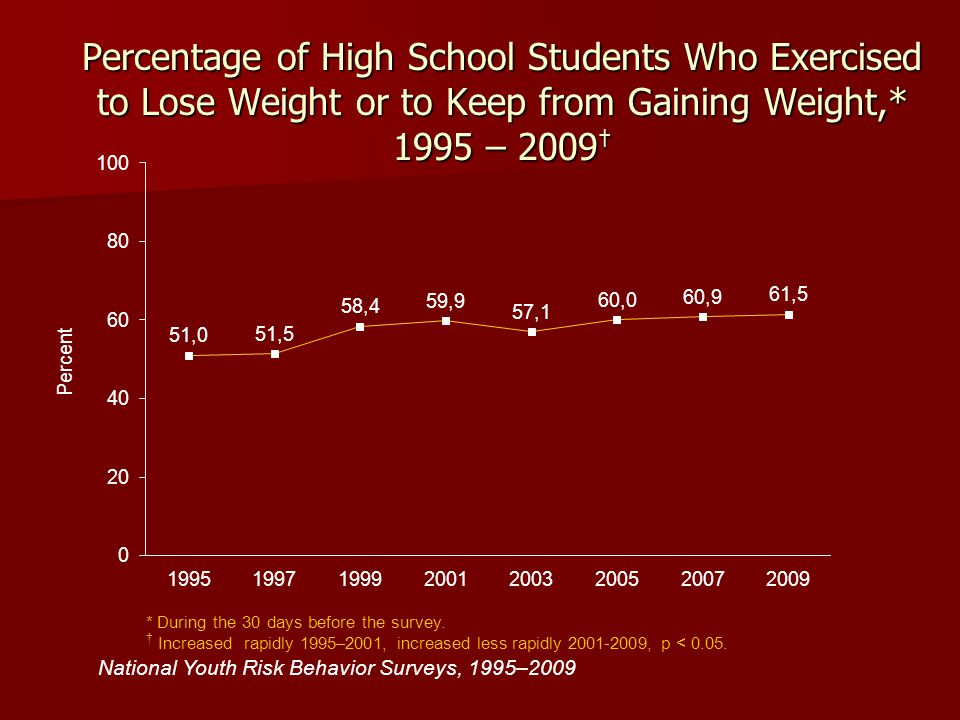 Percentage of High School Students Who Exercised to Lose Weight or to Keep from Gaining Weight,* 1995 – 2009†