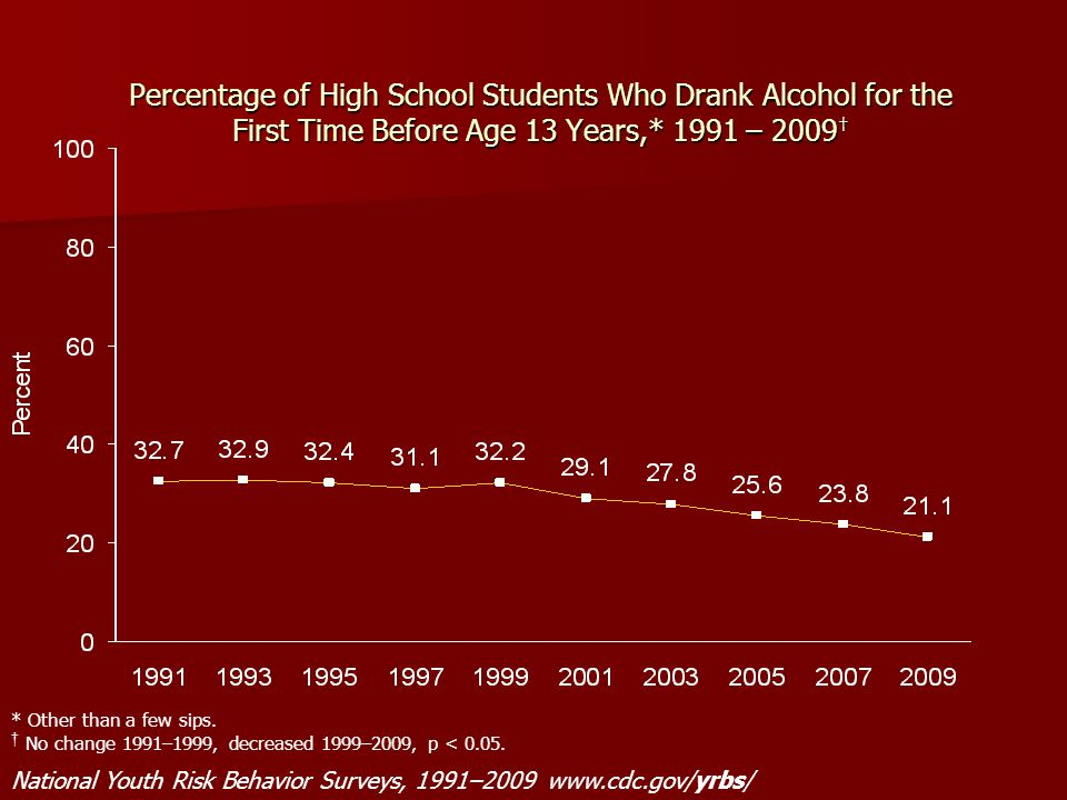 Percentage of High School Students Who Drank Alcohol for the First Time Before Age 13 Years,* 1991 – 2009†