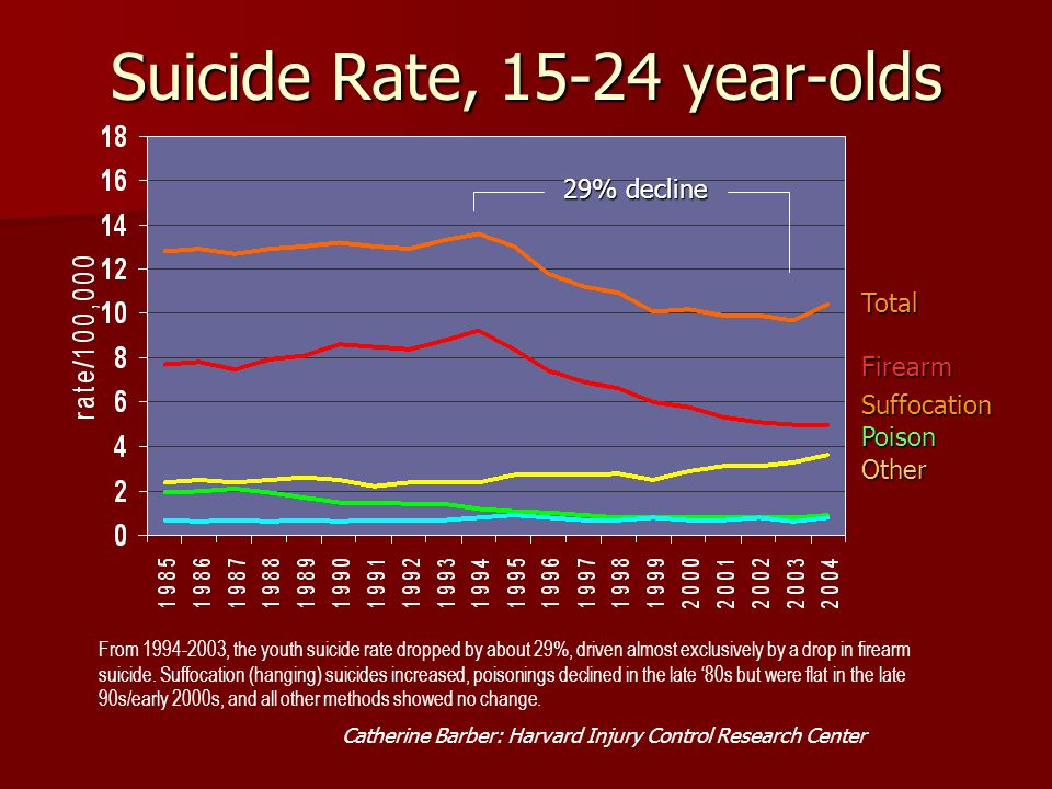 Suicide Rate, 15-24 year-olds