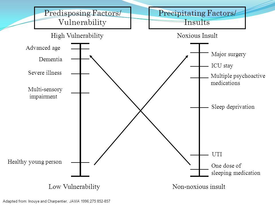 Predisposing Factors/ Vulnerability Precipitating Factors/ Insults