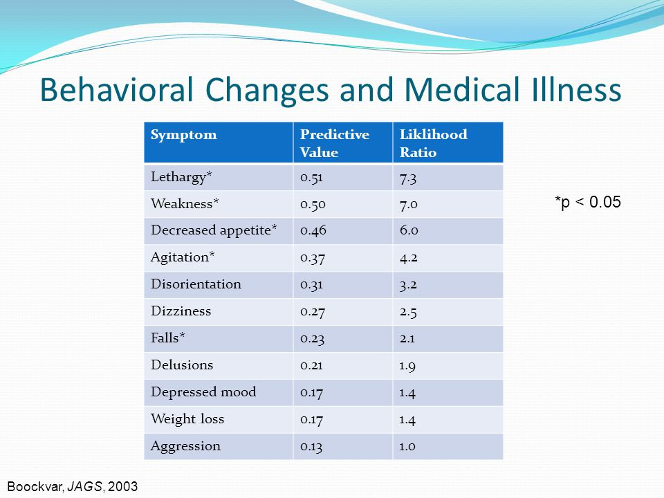 Behavioral Changes and Medical Illness