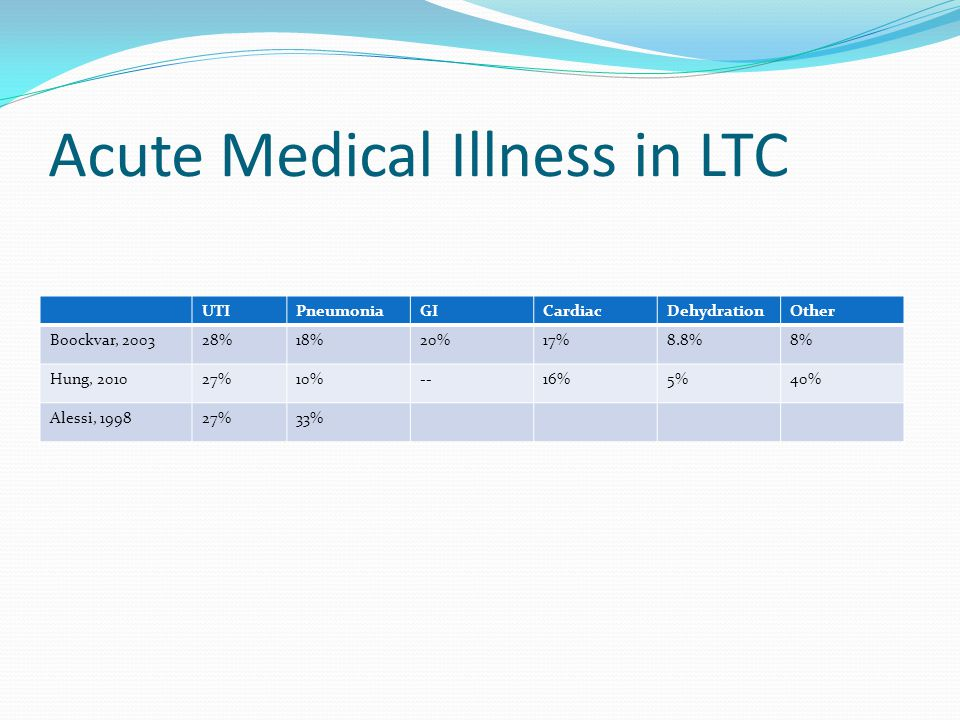 Acute Medical Illness in LTC
