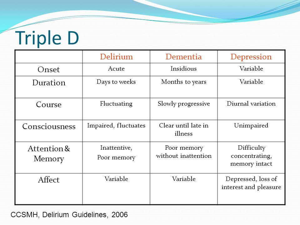 Triple D Delirium Dementia Depression Onset Duration Course