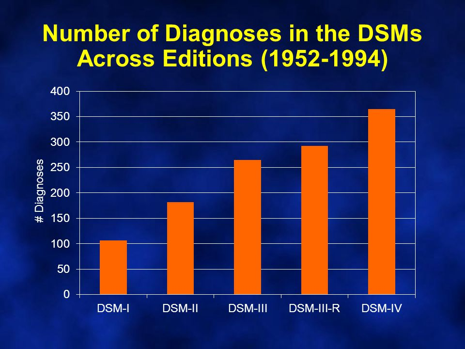 Number of Diagnoses in the DSMs Across Editions (1952-1994)