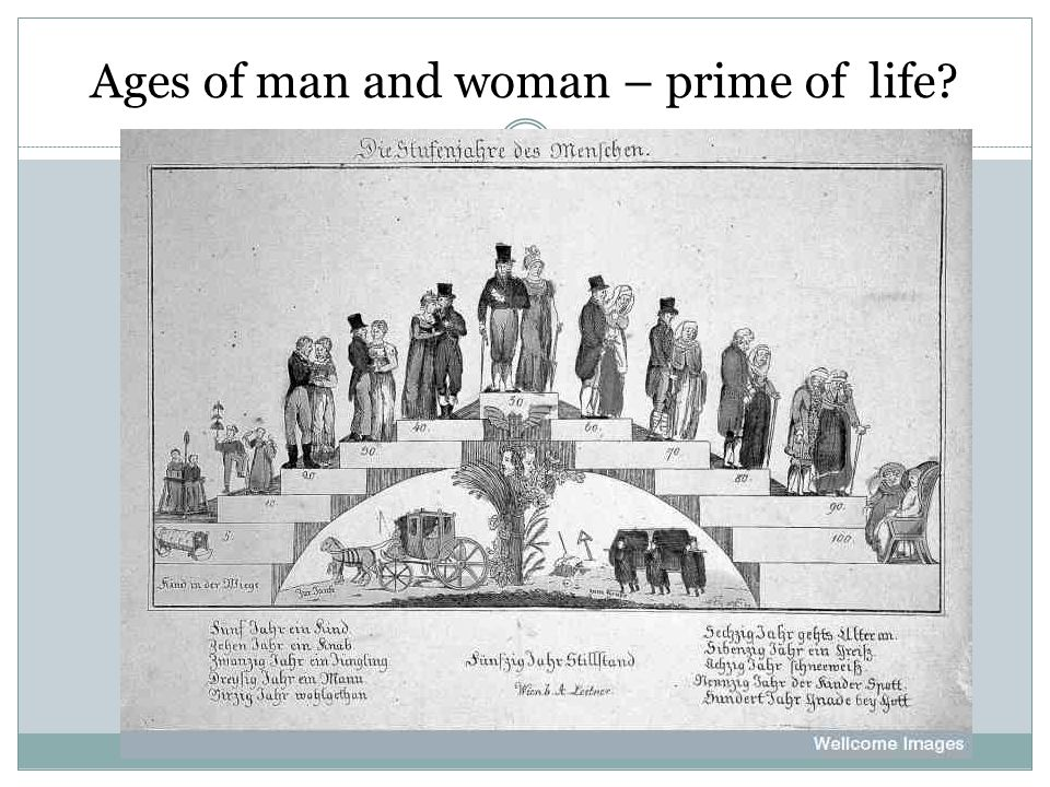 Ages of man and woman – prime of life