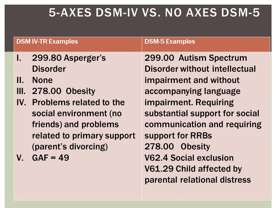 5- AXES DSM-IV VS. NO AXES DSM-5 299.80 Asperger's Disorder None