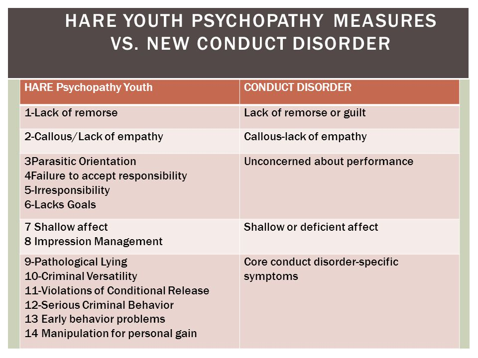 HARE YOUTH PSYCHOPATHY MEASURES VS. NEW CONDUCT DISORDER