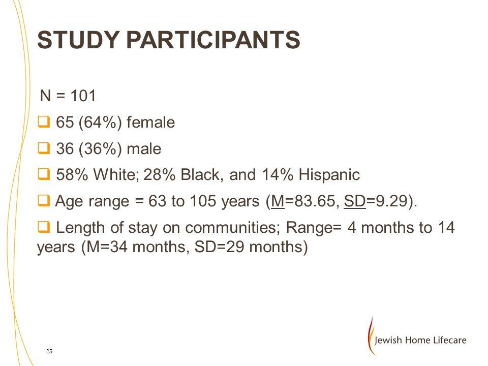 STUDY PARTICIPANTS N = 101 65 (64%) female 36 (36%) male