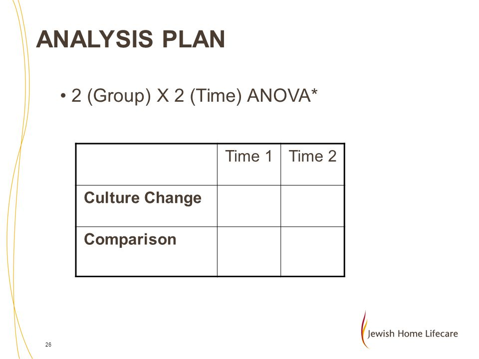 ANALYSIS PLAN 2 (Group) X 2 (Time) ANOVA* Time 1 Time 2 Culture Change